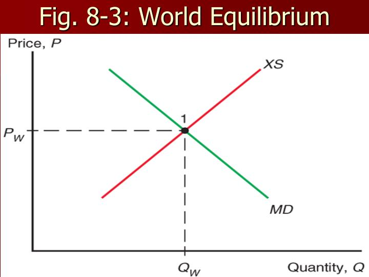 Fig. 8-3: World Equilibrium
