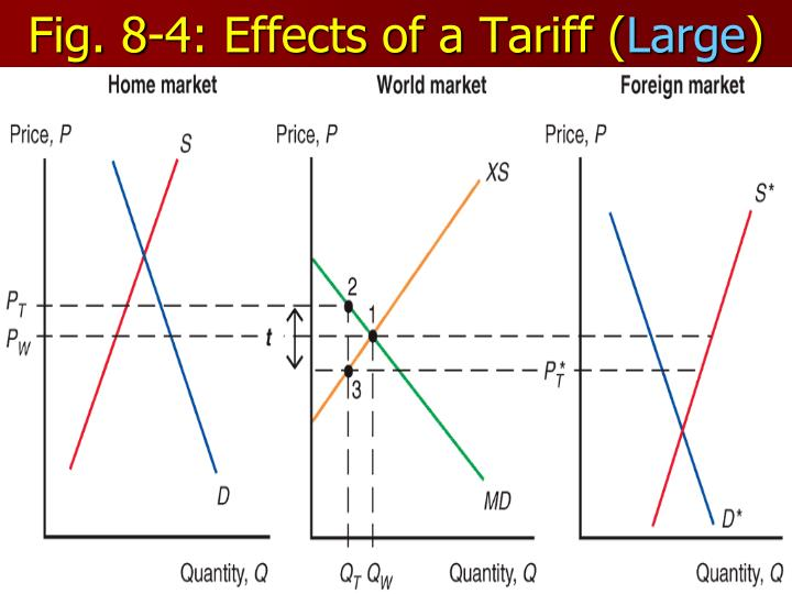 Fig. 8-4: Effects of a Tariff (
