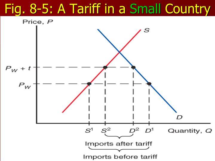 Fig. 8-5: A Tariff in a