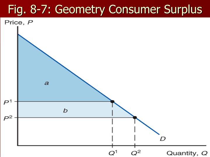 Fig. 8-7: Geometry Consumer Surplus