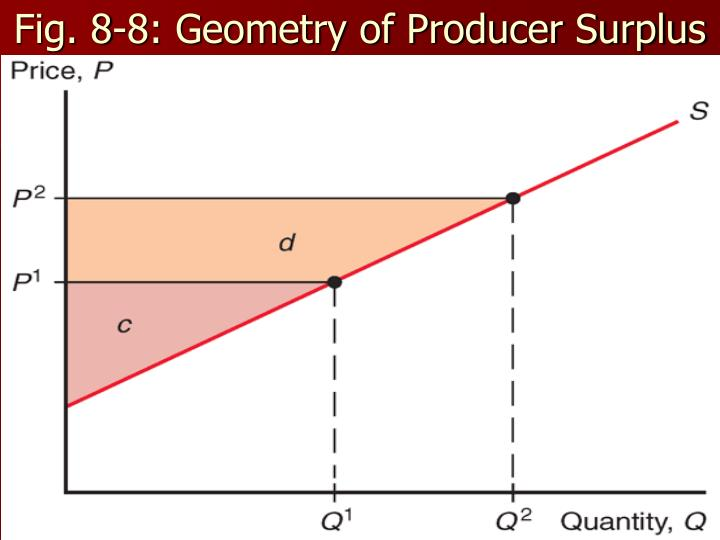 Fig. 8-8: Geometry of Producer Surplus
