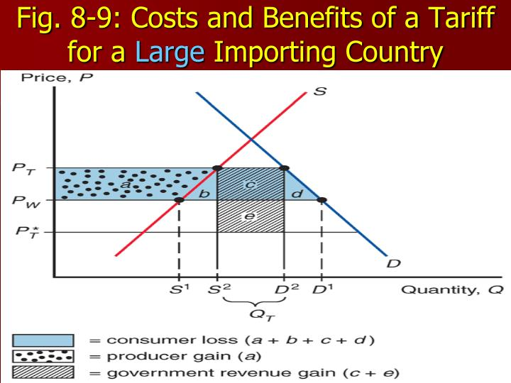 Fig. 8-9: Costs and Benefits of a Tariff for a