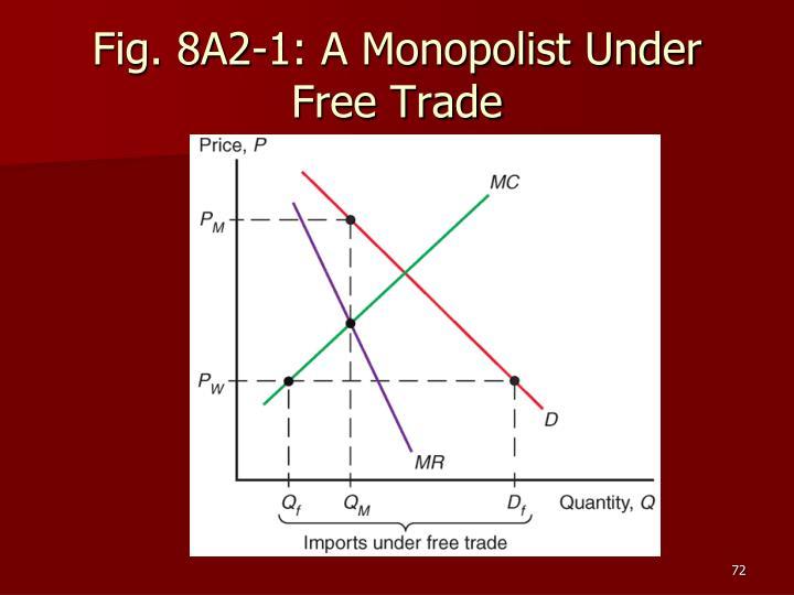 Fig. 8A2-1: A Monopolist Under Free Trade