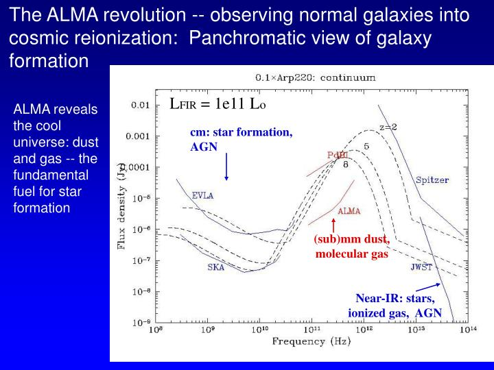 The ALMA revolution -- observing normal galaxies into cosmic reionization:  Panchromatic view of galaxy formation