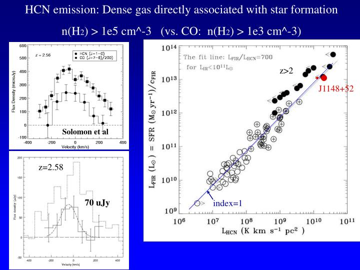 HCN emission: Dense gas directly associated with star formation