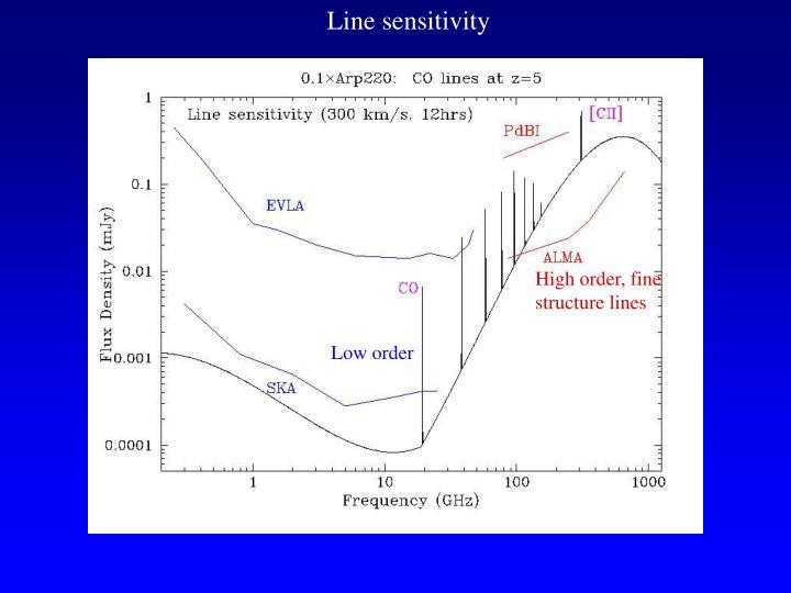 Line sensitivity