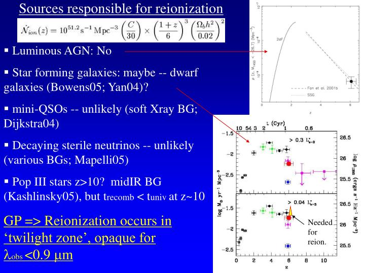 Sources responsible for reionization