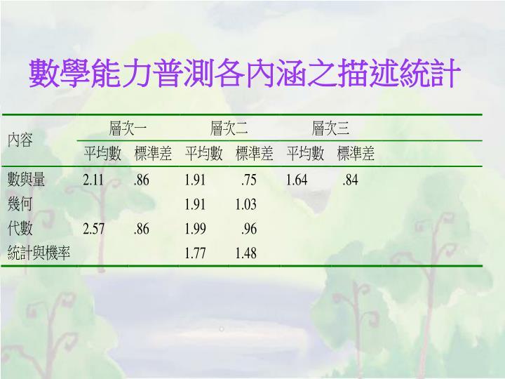 數學能力普測各內涵之描述統計