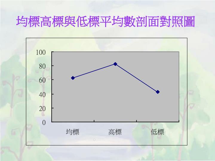 均標高標與低標平均數剖面對照圖