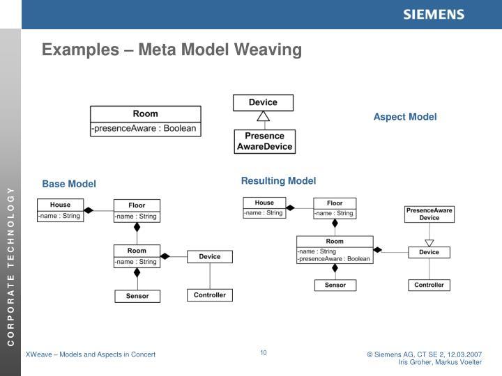 Examples – Meta Model Weaving