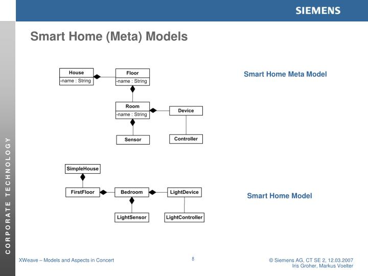 Smart Home (Meta) Models