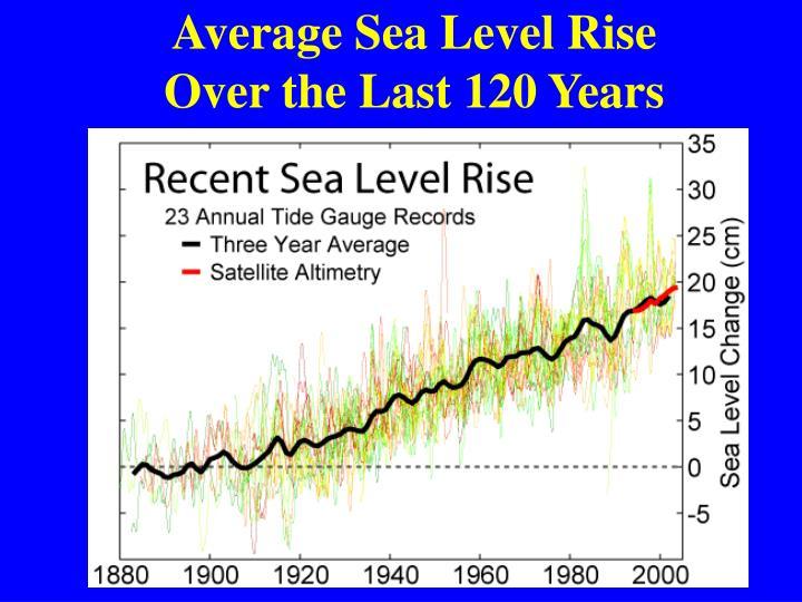 Average Sea Level Rise