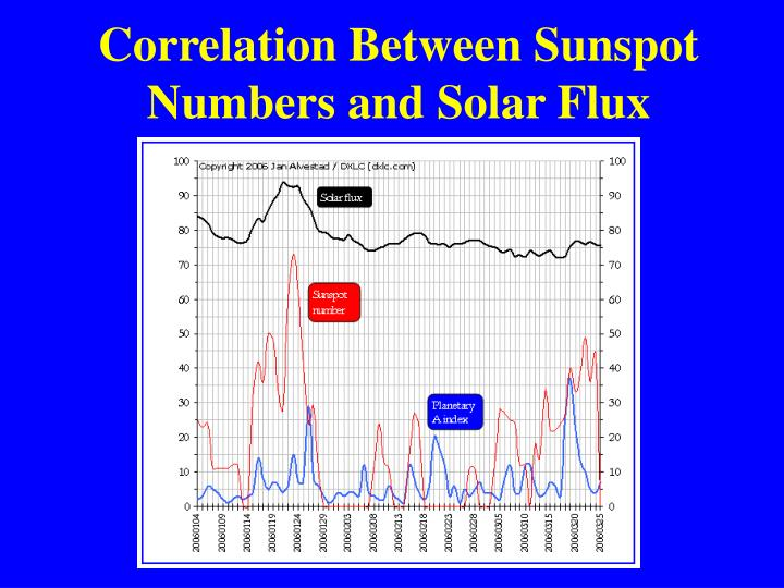Correlation Between Sunspot Numbers and Solar Flux