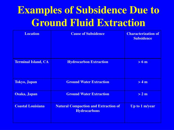 Examples of Subsidence Due to Ground Fluid Extraction