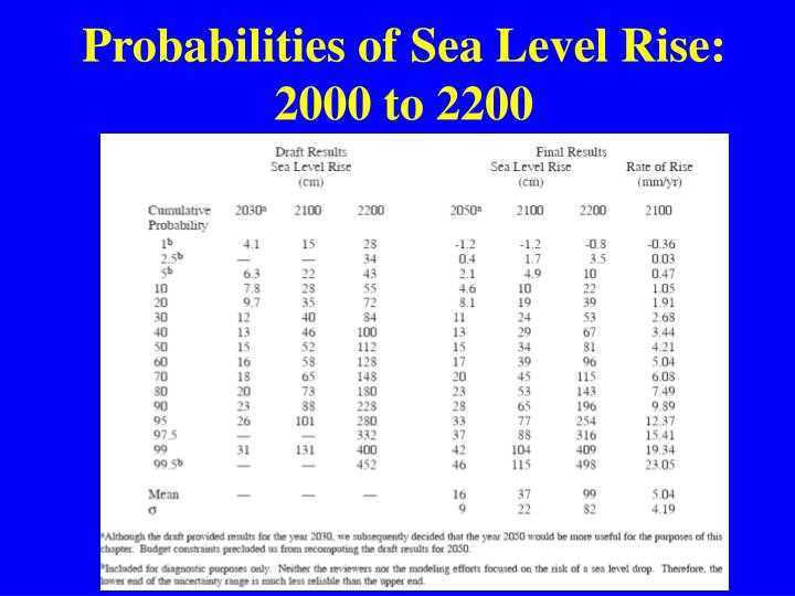 Probabilities of Sea Level Rise: