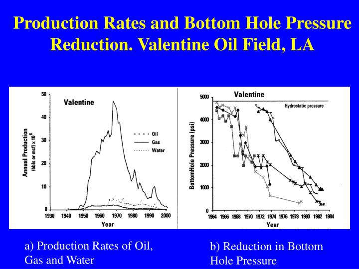 Production Rates and Bottom Hole Pressure Reduction. Valentine Oil Field, LA