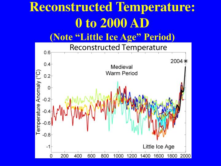 Reconstructed Temperature: