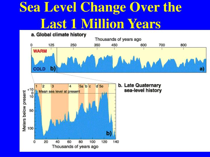 Sea Level Change Over the Last 1 Million Years
