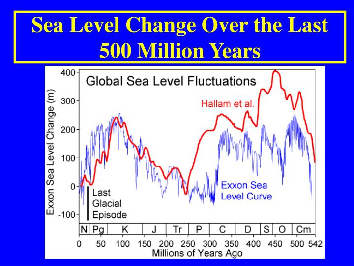 Sea Level Change Over the Last 500 Million Years