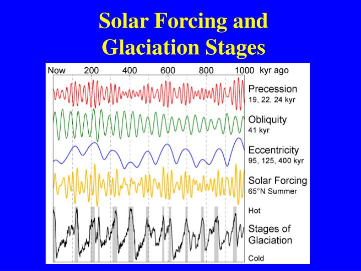 Solar Forcing and