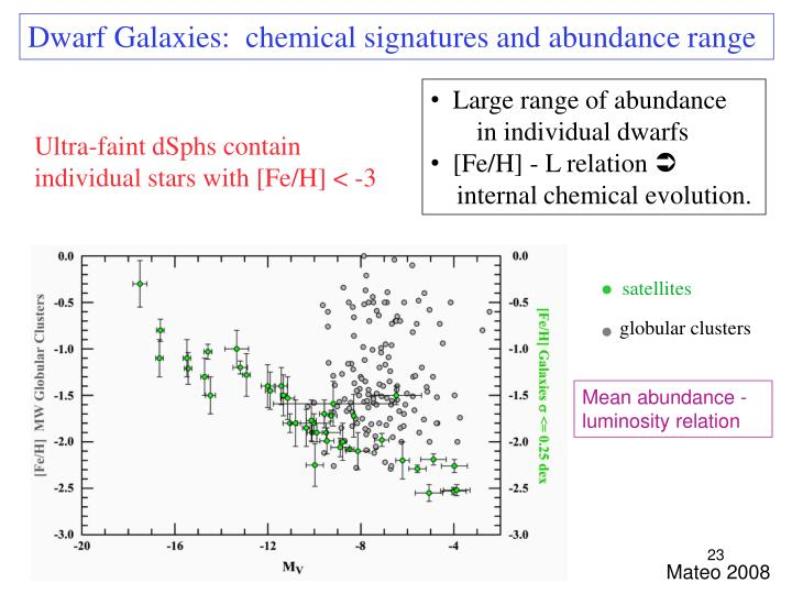 Dwarf Galaxies:  chemical signatures and abundance range