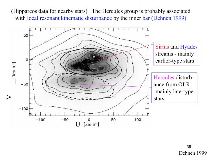 (Hipparcos data for nearby stars)   The Hercules group is probably associated with