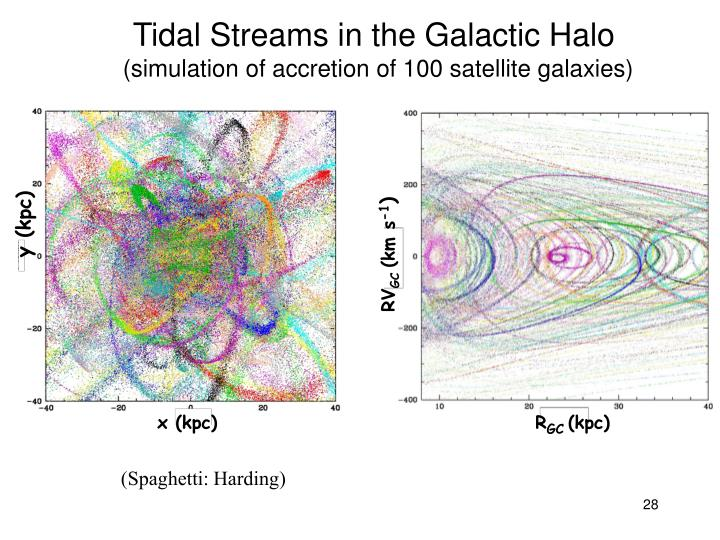 Tidal Streams in the Galactic Halo