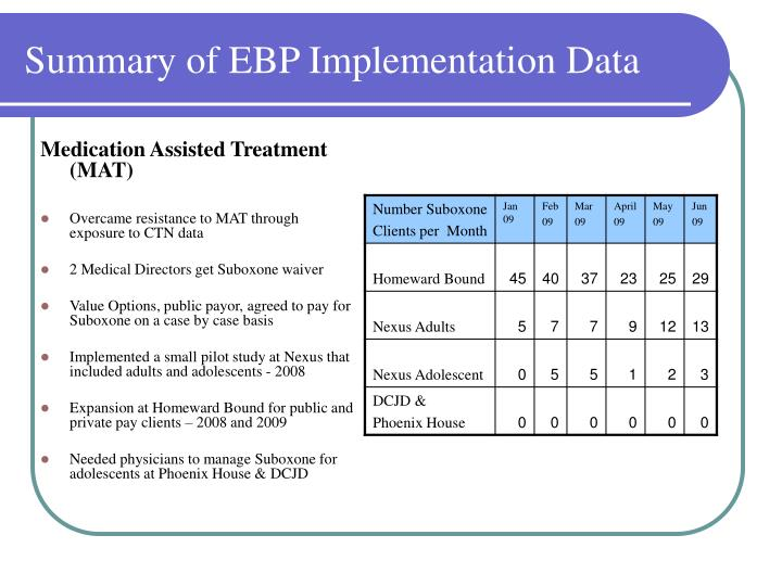 Summary of EBP Implementation Data