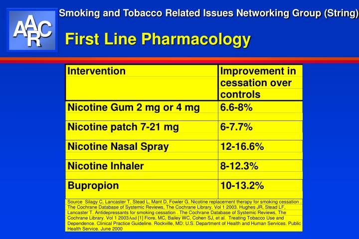 First Line Pharmacology