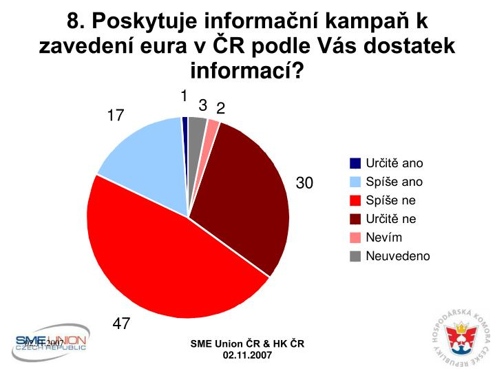 8. Poskytuje informační kampaň k zavedení eura v ČR podle Vás dostatek informací?