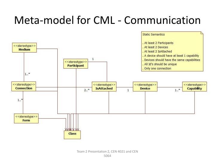 Meta-model for CML - Communication