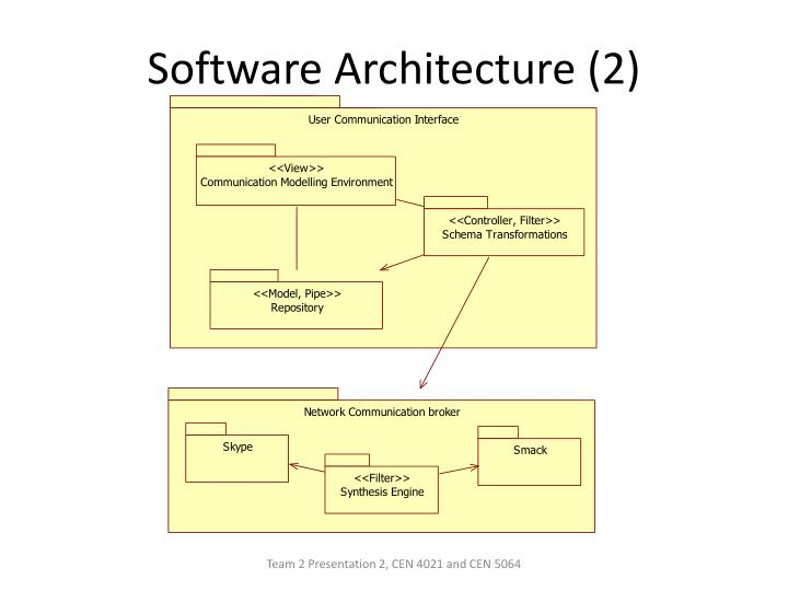 Software Architecture (2)