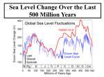 sea level change over the last 500 million years