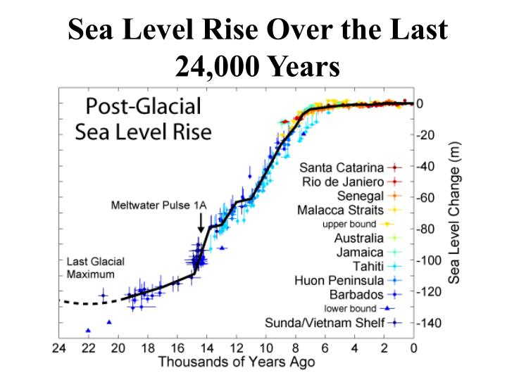 Sea Level Rise Over the Last 24,000 Years