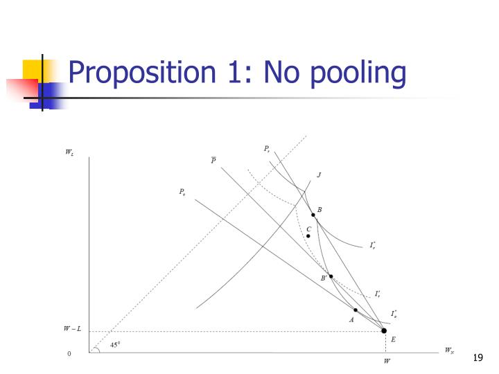 Proposition 1: No pooling