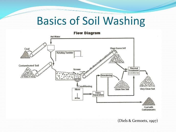 Basics of Soil Washing