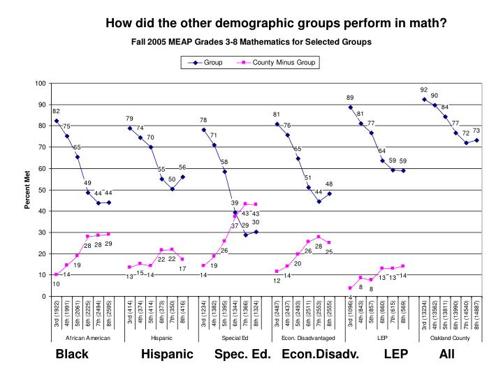 How did the other demographic groups perform in math?