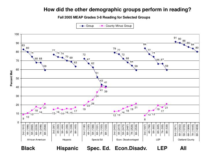 How did the other demographic groups perform in reading?