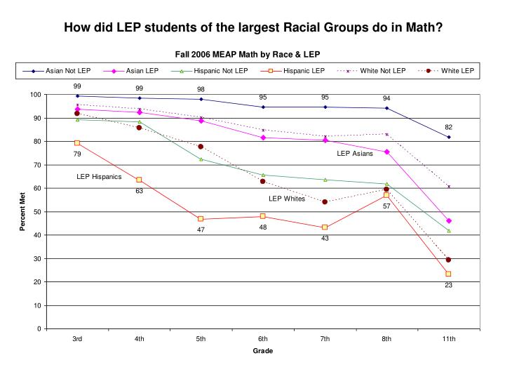 How did LEP students of the largest Racial Groups do in Math?