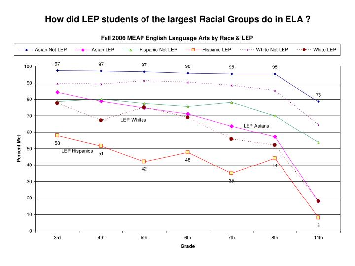 How did LEP students of the largest Racial Groups do in ELA ?