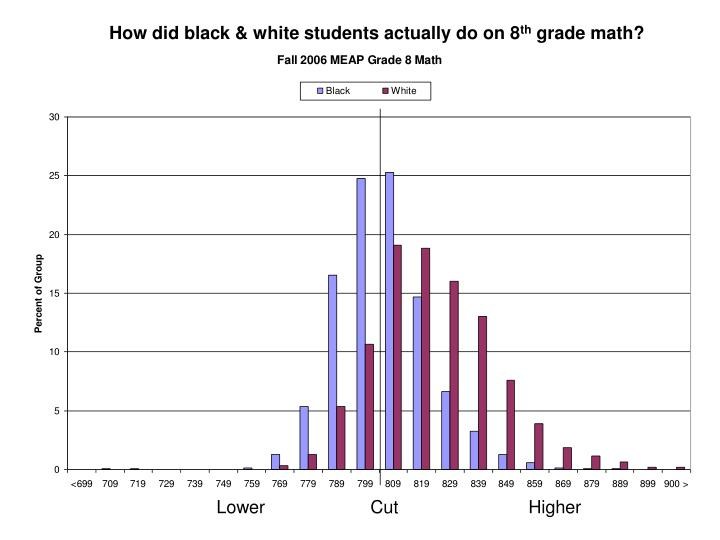 How did black & white students actually do on 8