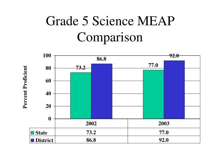 Grade 5 Science MEAP Comparison