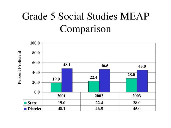 Grade 5 Social Studies MEAP Comparison