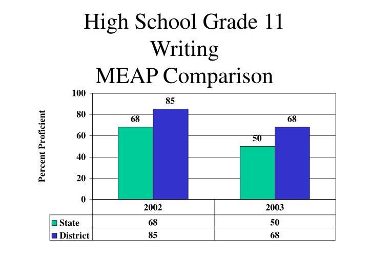 High School Grade 11