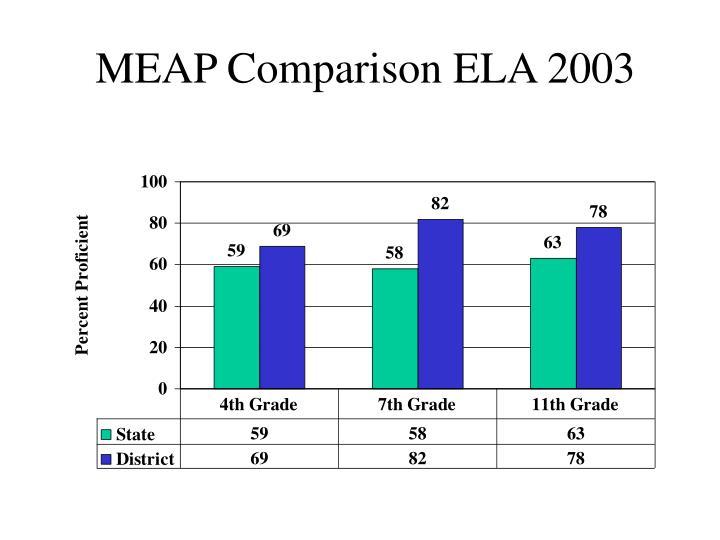 MEAP Comparison ELA 2003
