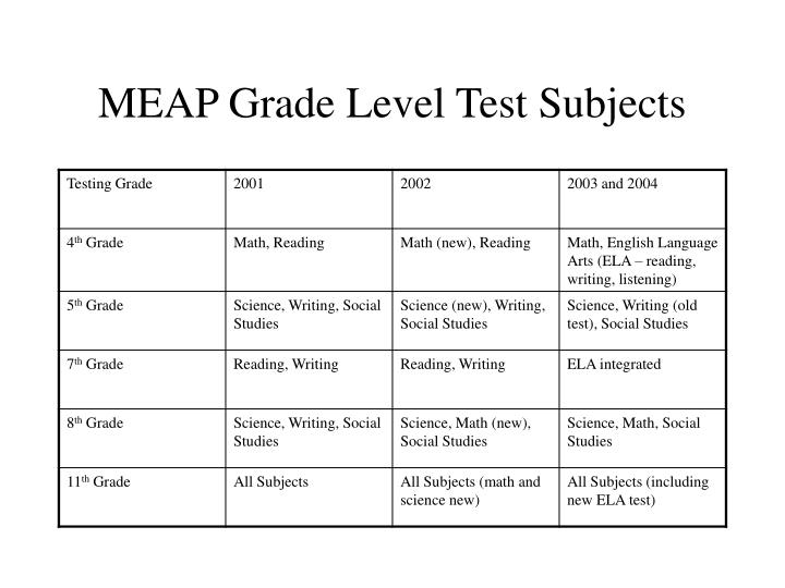 MEAP Grade Level Test Subjects