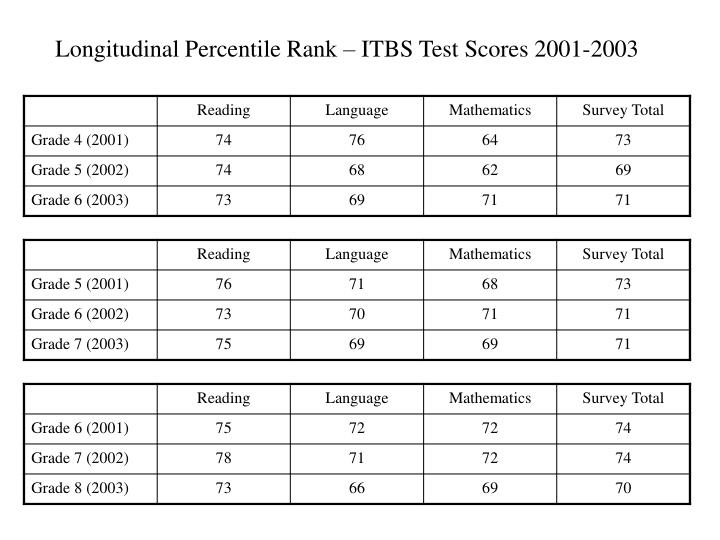 Longitudinal Percentile Rank – ITBS Test Scores 2001-2003