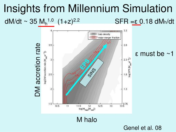 Insights from Millennium Simulation