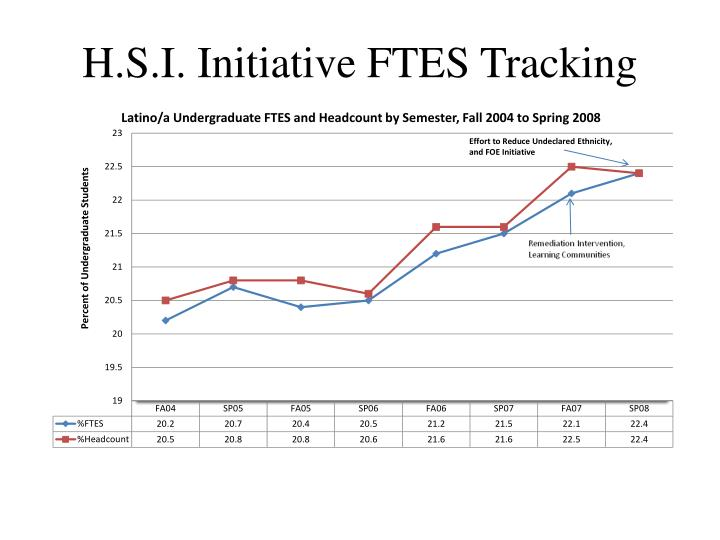 H.S.I. Initiative FTES Tracking