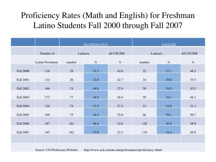 Proficiency Rates (Math and English) for Freshman Latino Students Fall 2000 through Fall 2007